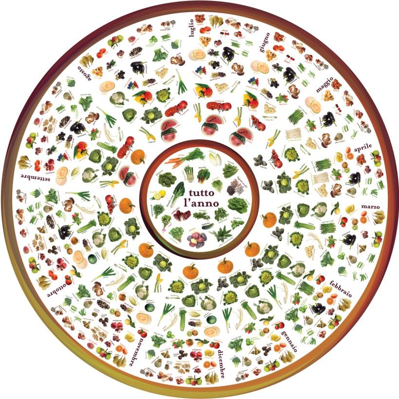 Ruota della stagionalità delle verdure